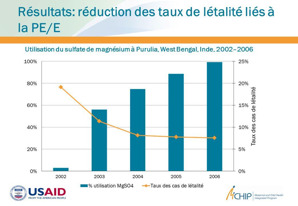 Résultats: réduction des taux de létalité liés à la PE/E
