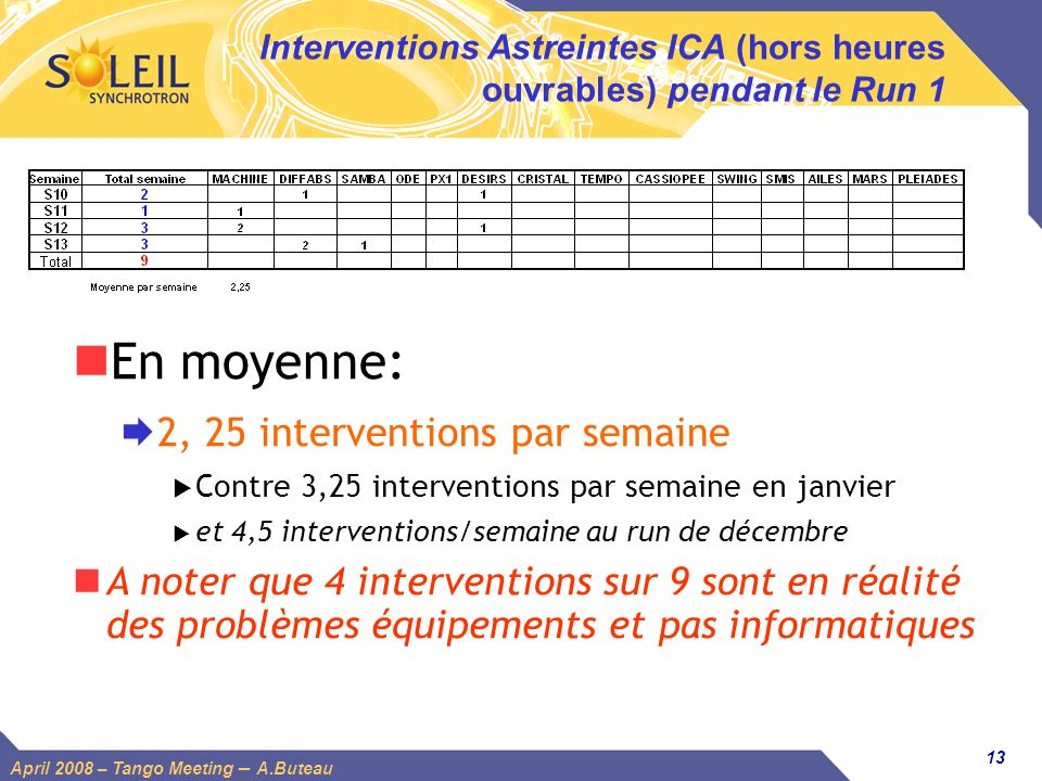 Interventions Astreintes ICA (hors heures ouvrables) pendant le Run 1