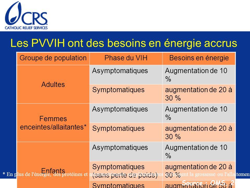 Les PVVIH ont des besoins en énergie accrus