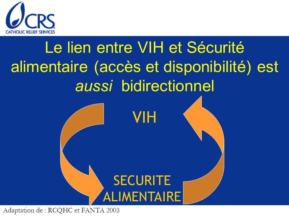 Le lien entre VIH et Sécurité alimentaire (accès et disponibilité) est aussi bidirectionnel