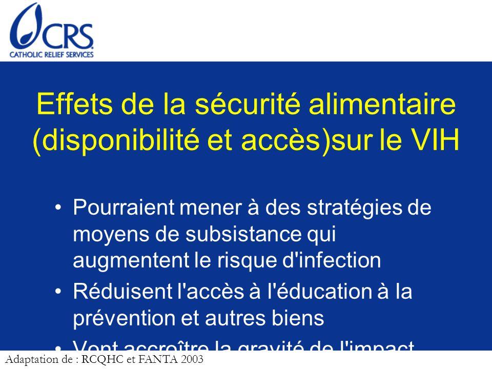 Effets de la sécurité alimentaire (disponibilité et accès)sur le VIH