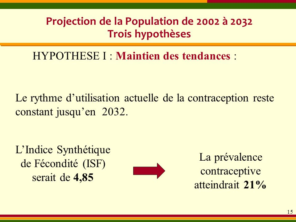 Projection de la Population de 2002 à 2032