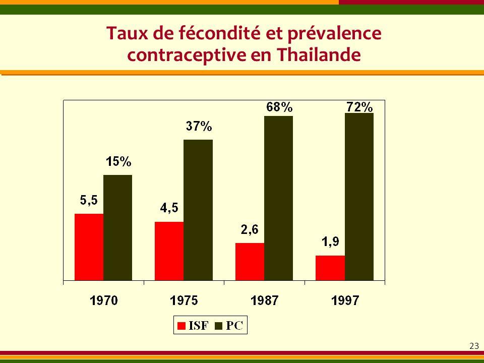Taux de fécondité et prévalence contraceptive en Thailande