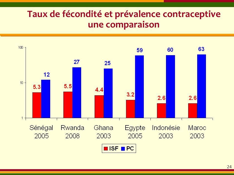 Taux de fécondité et prévalence contraceptive une comparaison