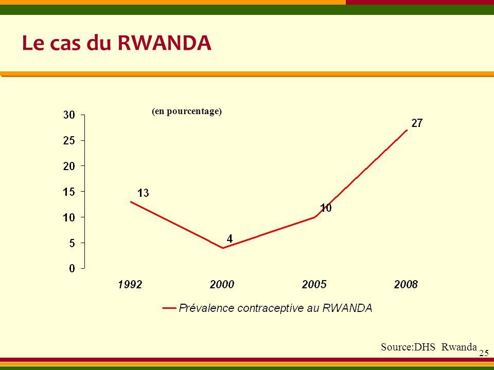 Le cas du RWANDA Source:DHS Rwanda (en pourcentage)