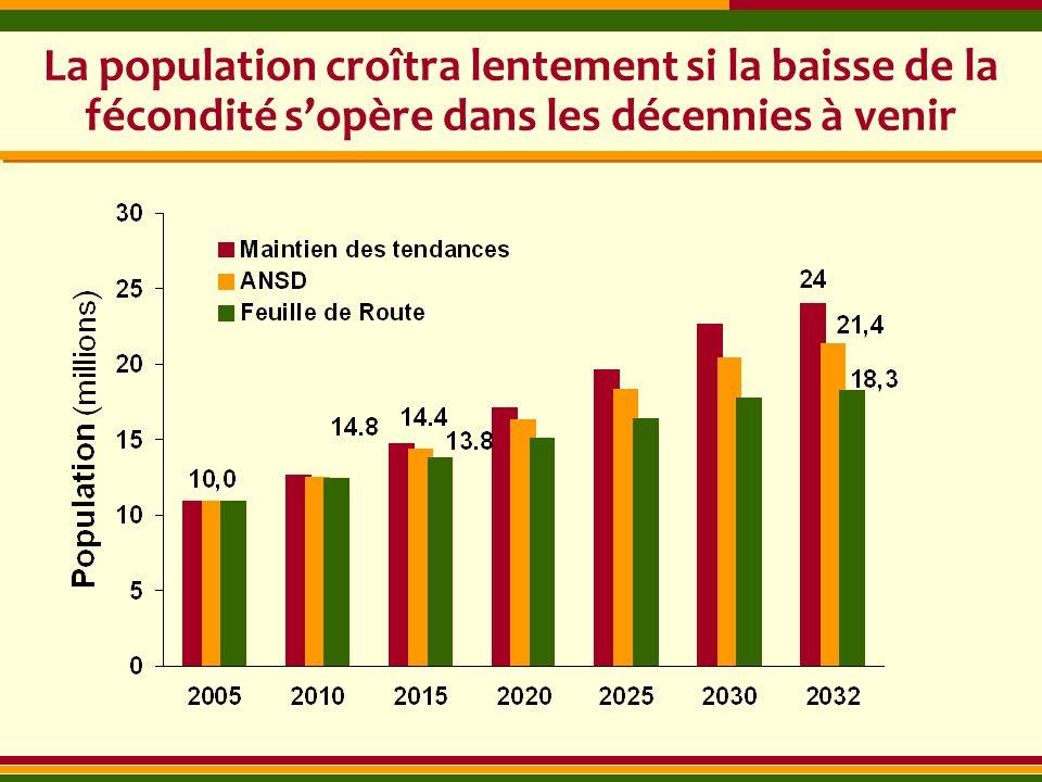La population croîtra lentement si la baisse de la fécondité s'opère dans les décennies à venir