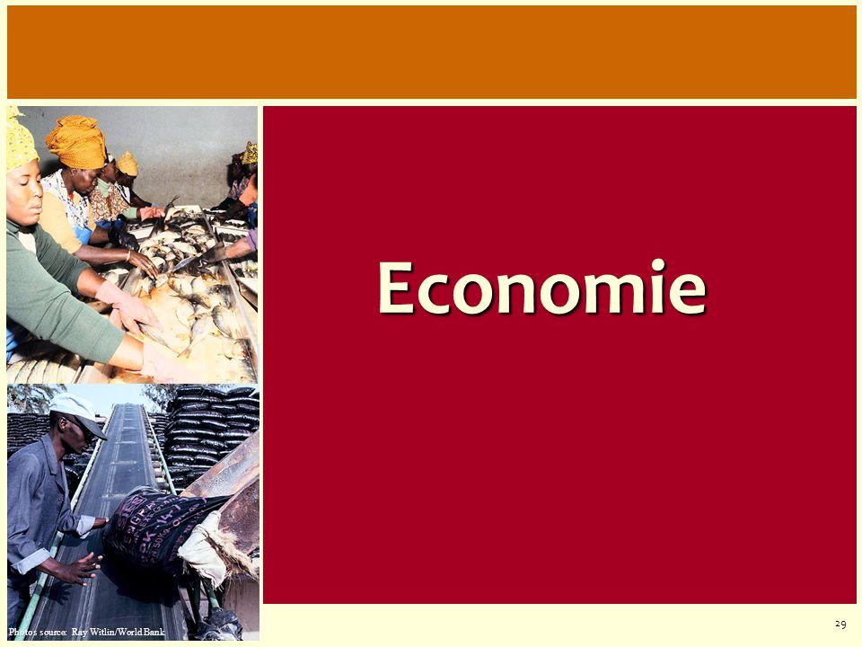Economie Agricultural Sector D'abord quelques exemples sur l'économie.