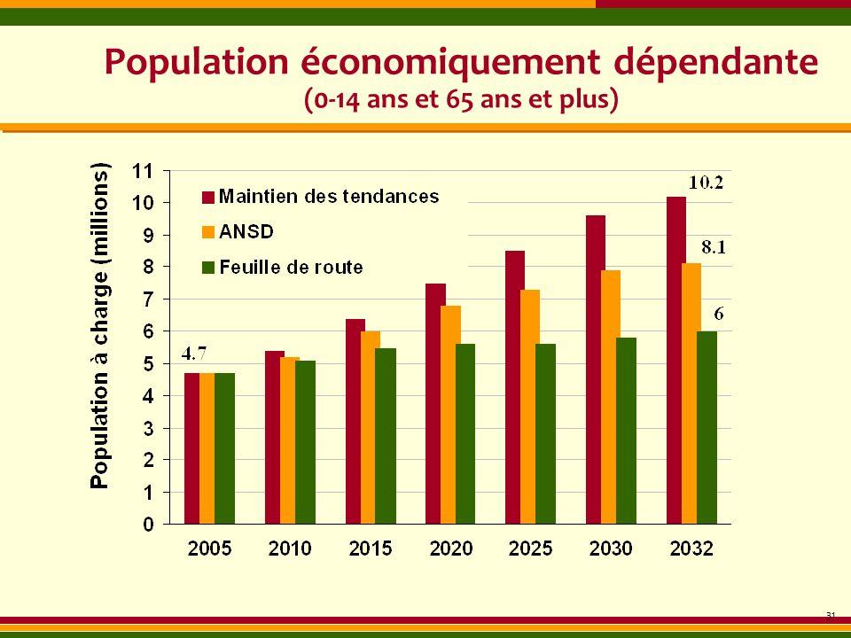 Population économiquement dépendante (0-14 ans et 65 ans et plus)