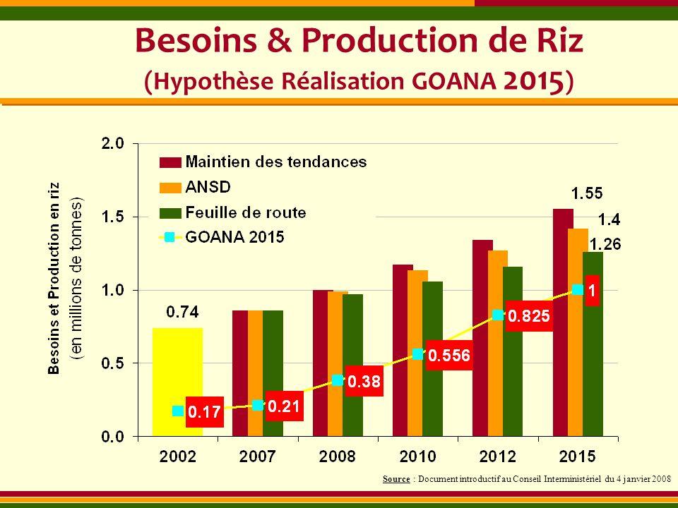 Besoins & Production de Riz (Hypothèse Réalisation GOANA 2015)