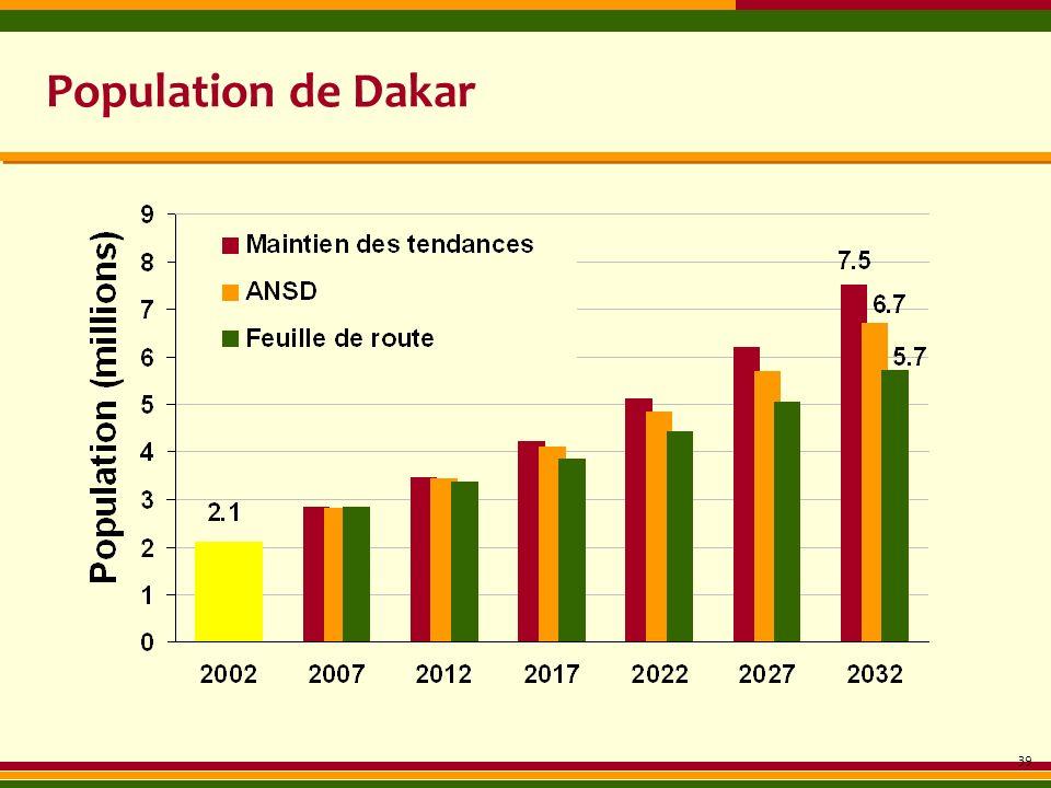 Population de Dakar