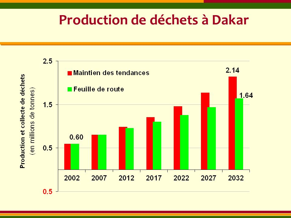 Production de déchets à Dakar
