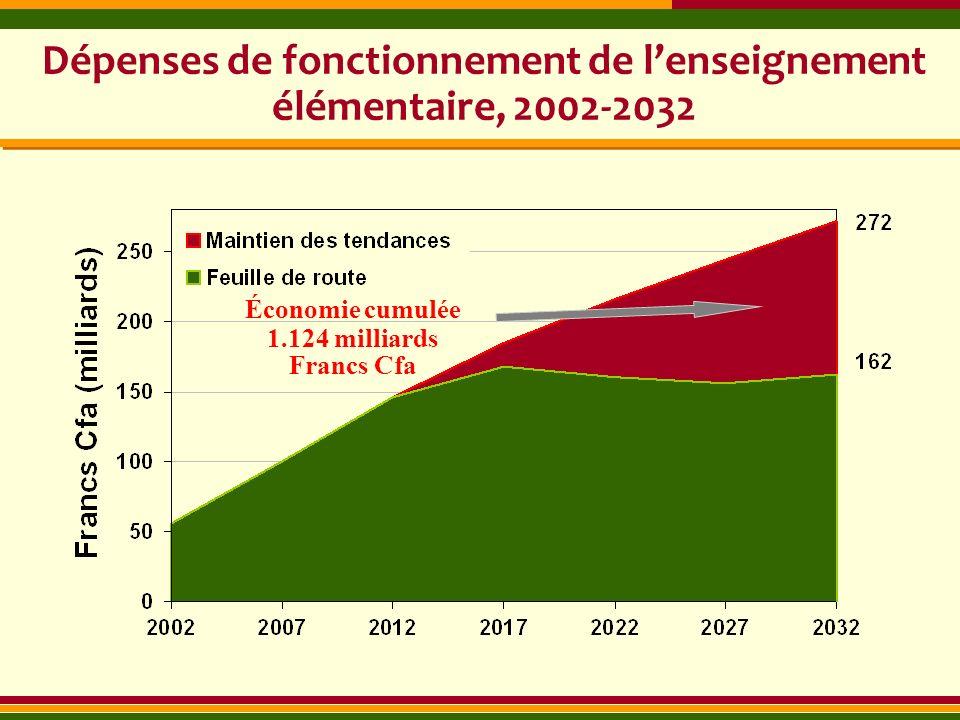 Dépenses de fonctionnement de l'enseignement élémentaire, 2002-2032
