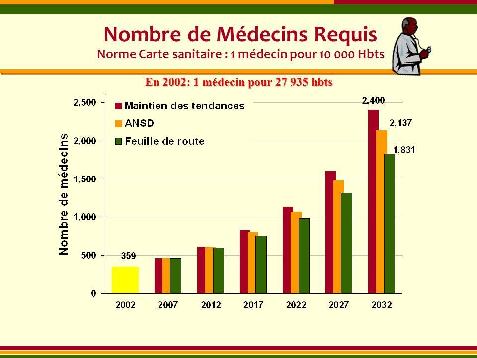 Nombre de Médecins Requis Norme Carte sanitaire : 1 médecin pour 10 000 Hbts
