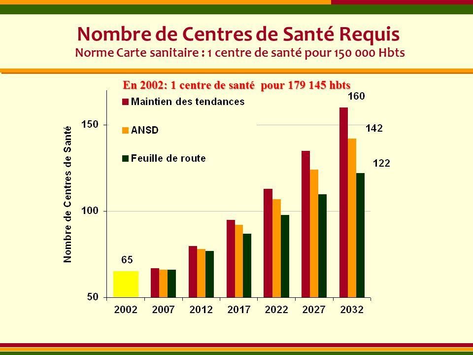 En 2002: 1 centre de santé pour 179 145 hbts