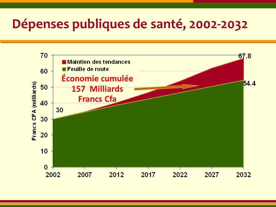 Dépenses publiques de santé, 2002-2032