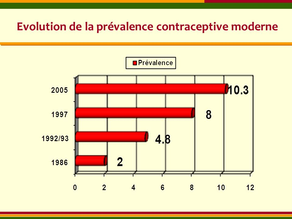 Evolution de la prévalence contraceptive moderne