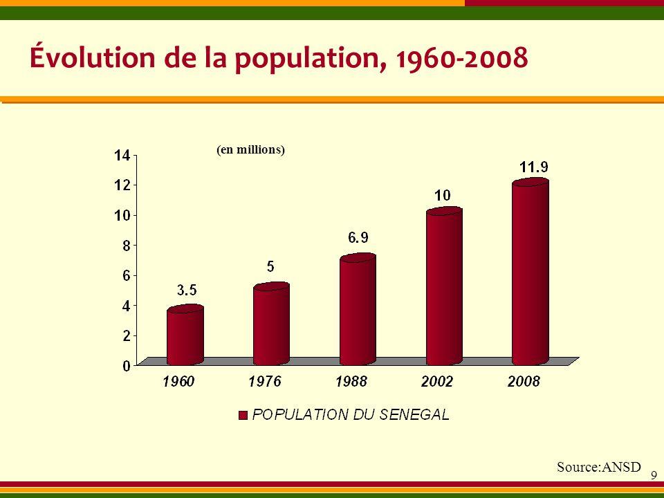Évolution de la population, 1960-2008