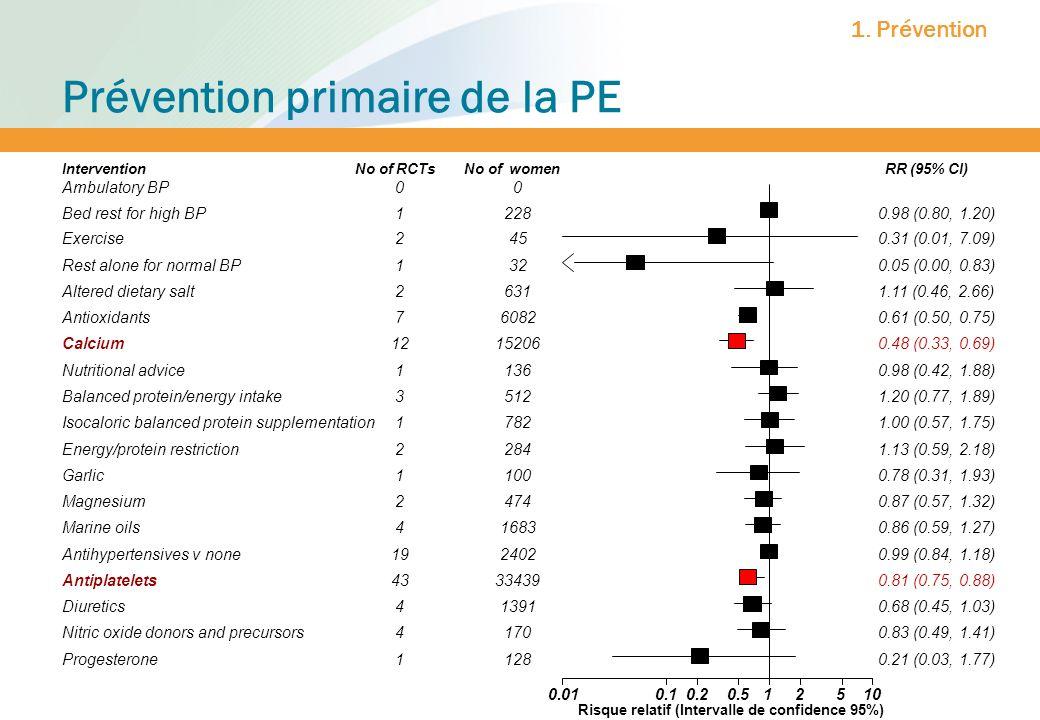 Prévention primaire de la PE