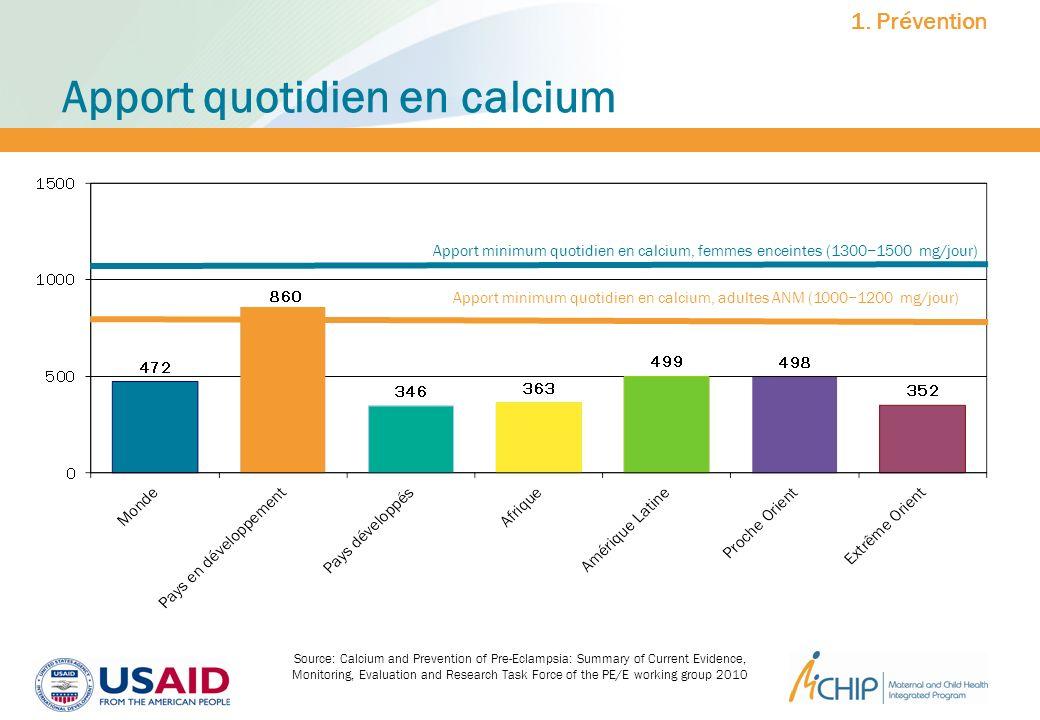 Apport quotidien en calcium