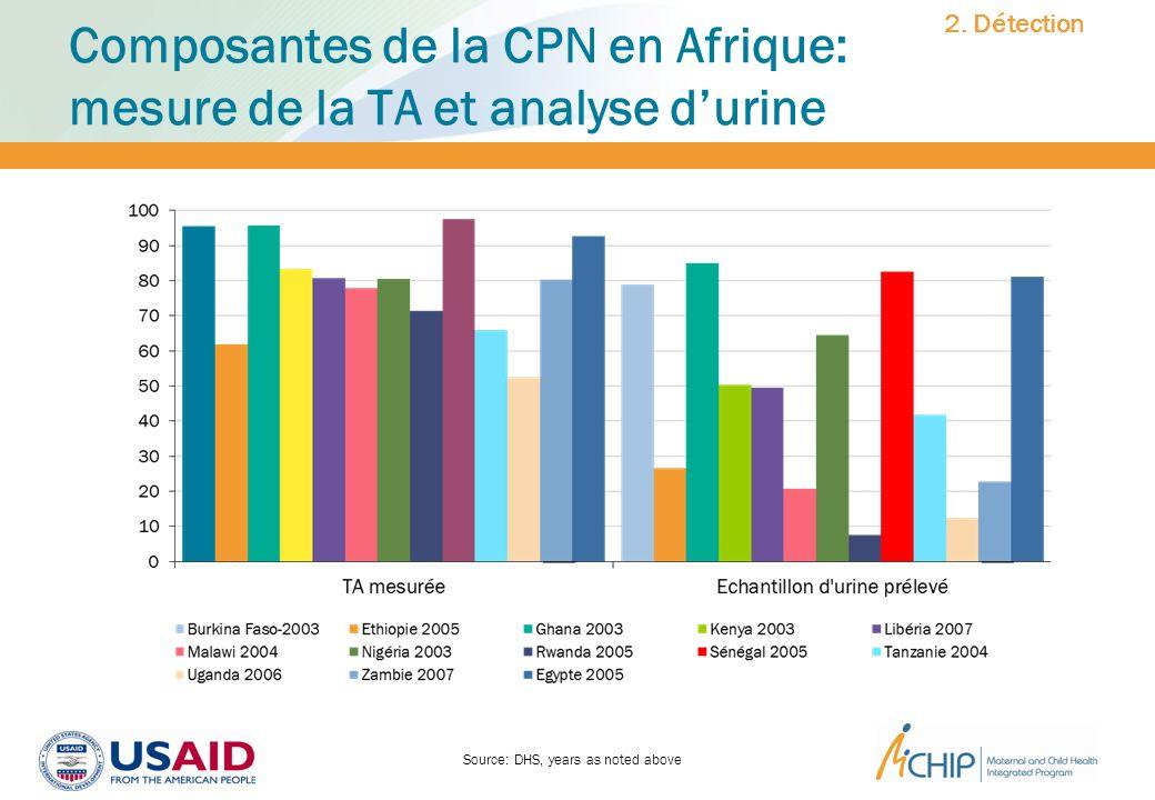 Composantes de la CPN en Afrique: mesure de la TA et analyse d'urine