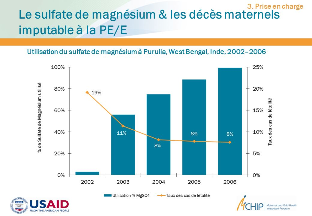 Le sulfate de magnésium & les décès maternels imputable à la PE/E