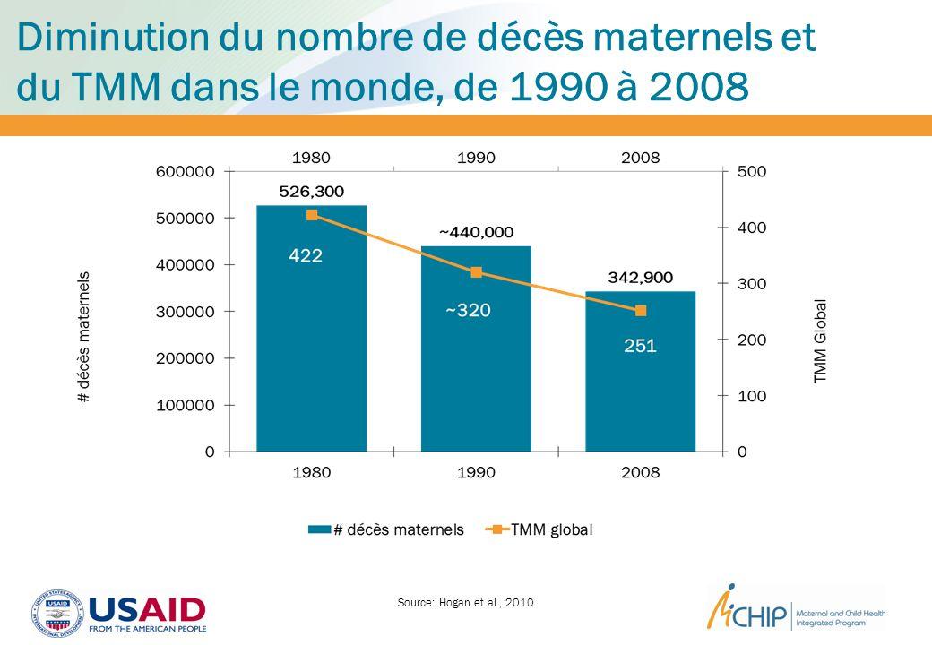 Diminution du nombre de décès maternels et du TMM dans le monde, de 1990 à 2008
