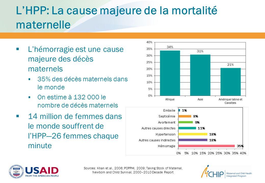 L'HPP: La cause majeure de la mortalité maternelle