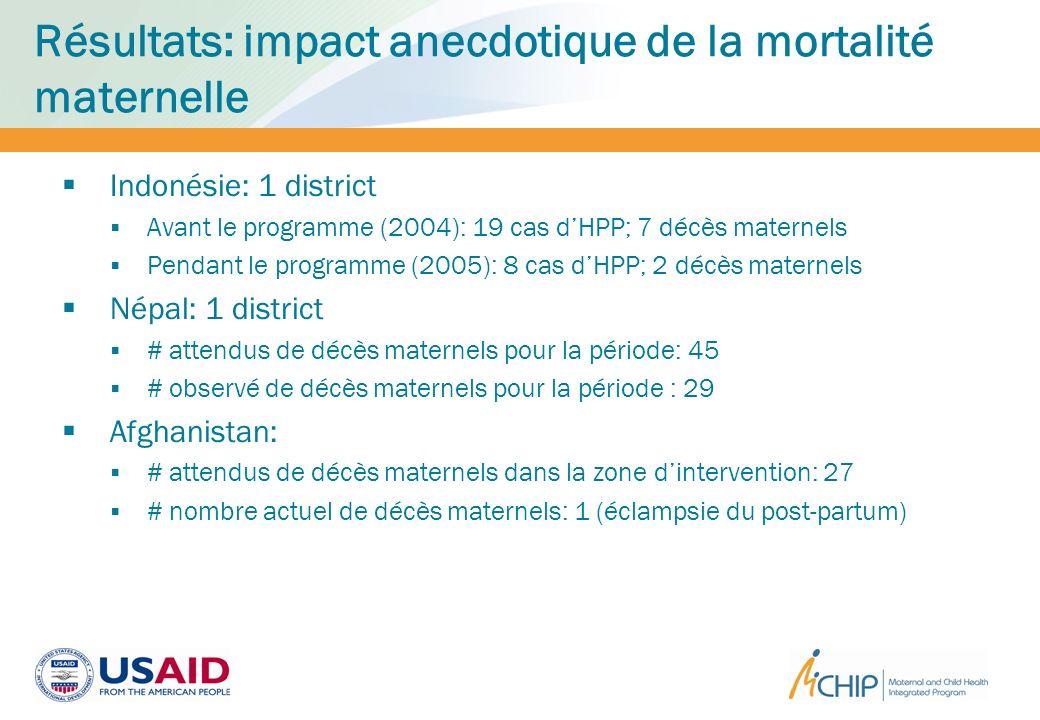 Résultats: impact anecdotique de la mortalité maternelle