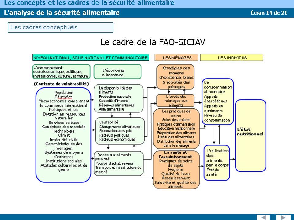 Le cadre de la FAO-SICIAV