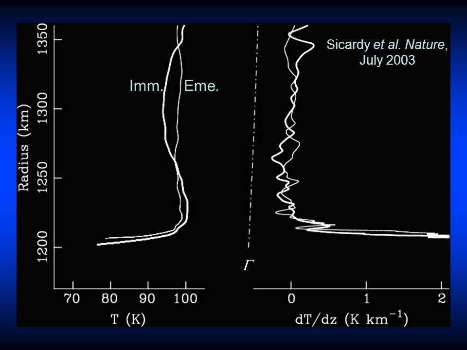 Sicardy et al. Nature, July 2003