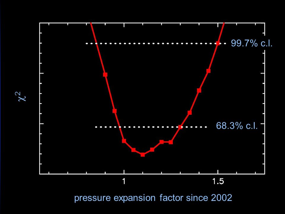 99.7% c.l. 2 68.3% c.l. pressure expansion factor since 2002
