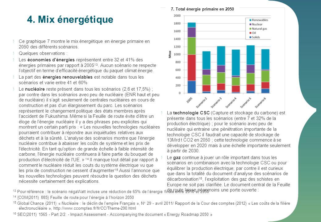 7. Total énergie primaire en 2050