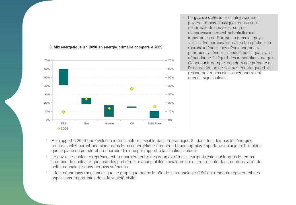 8. Mix énergétique en 2050 en énergie primaire comparé à 2009