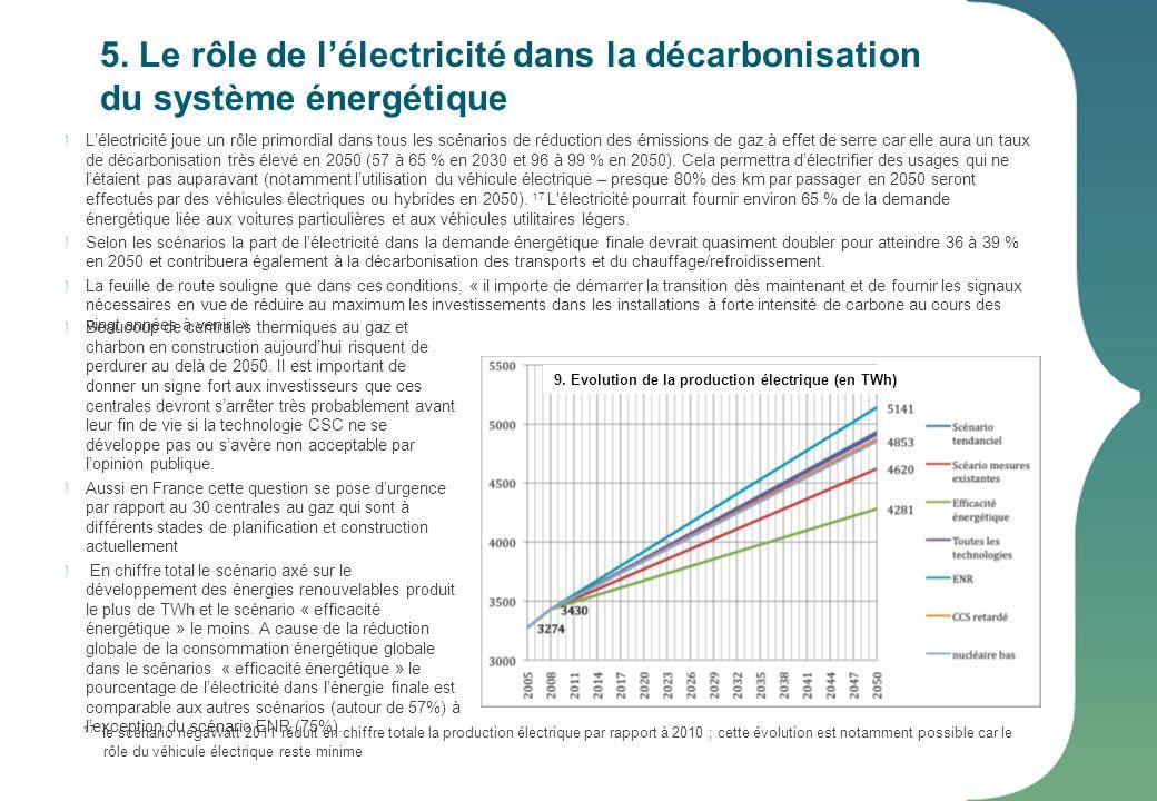 5. Le rôle de l'électricité dans la décarbonisation du système énergétique