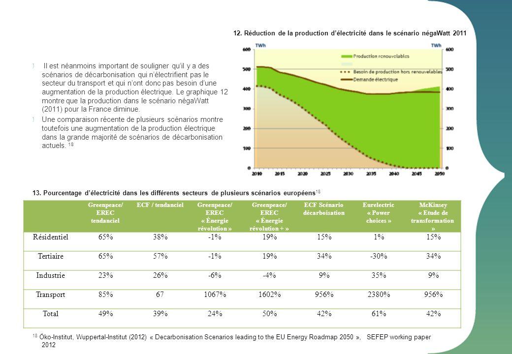 Résidentiel 65% 38% -1% 19% 15% 1% Tertiaire 57% 34% -30% Industrie