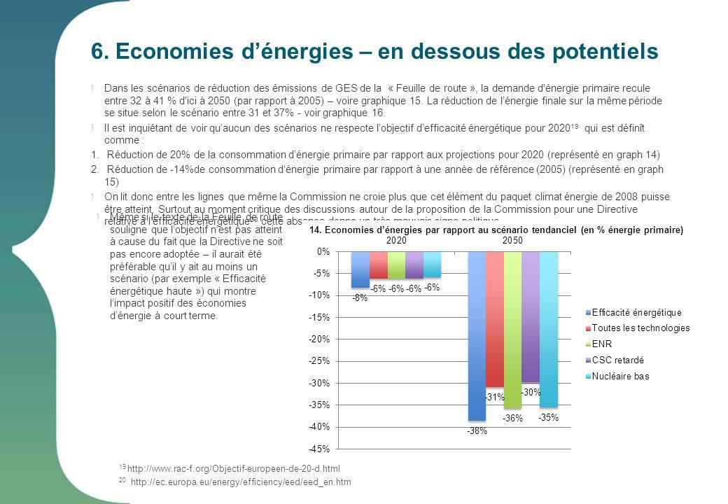 6. Economies d'énergies – en dessous des potentiels