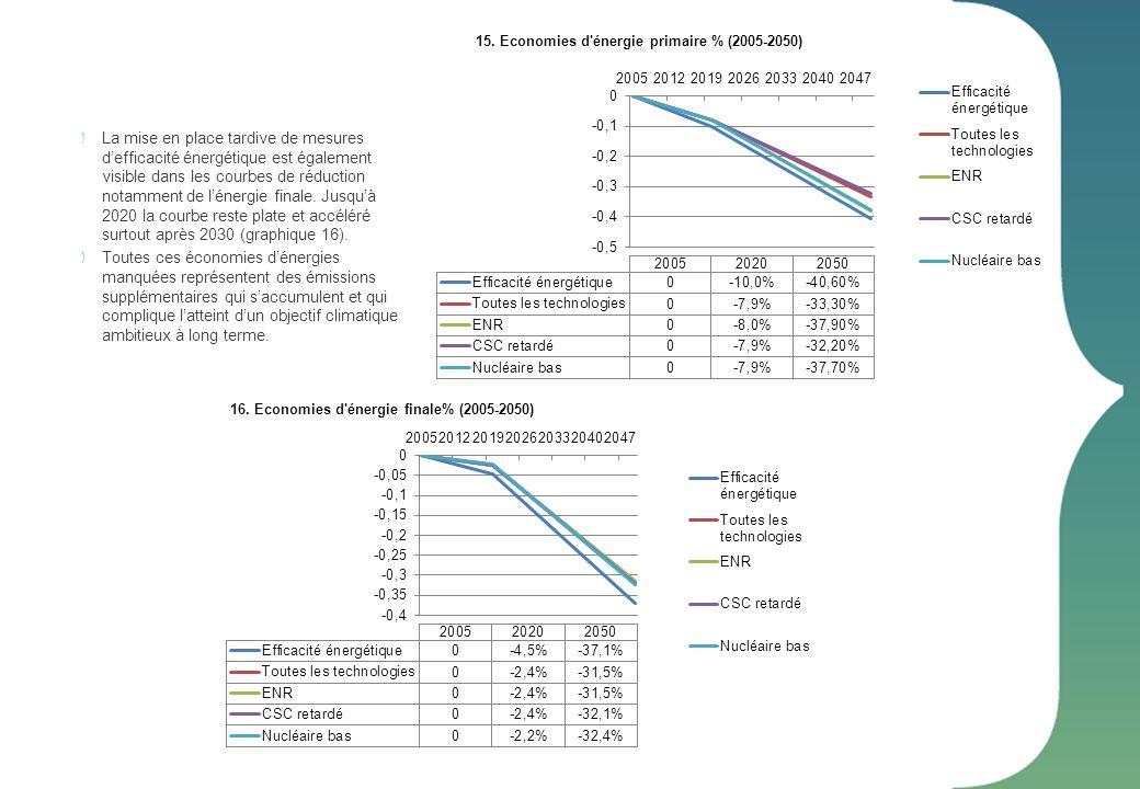 15. Economies d énergie primaire % (2005-2050)