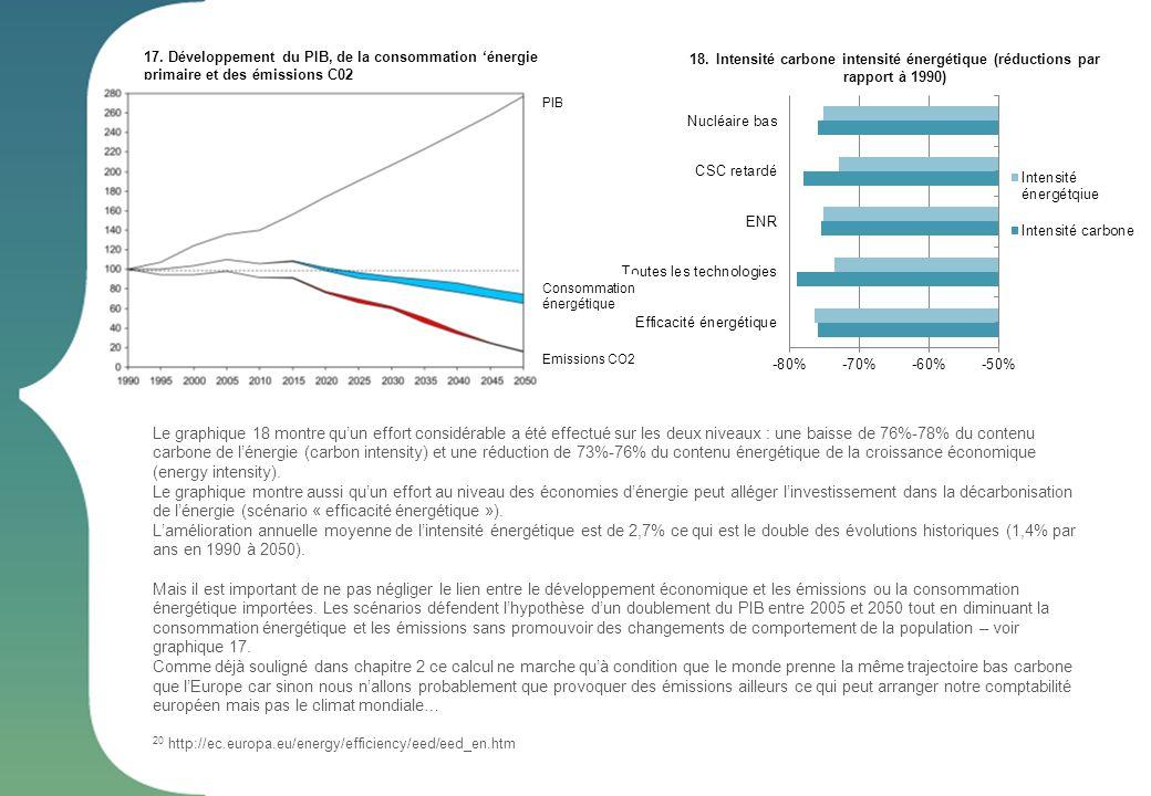 Intensité carbone intensité énergétique (réductions par