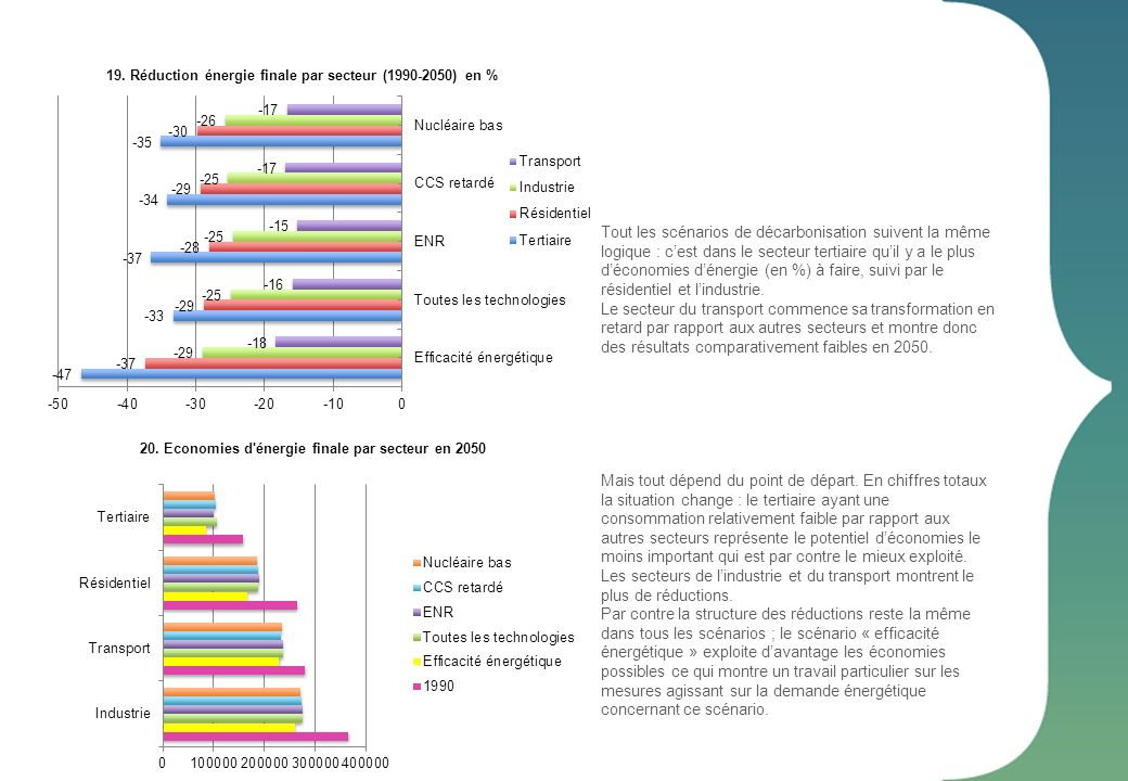 20. Economies d énergie finale par secteur en 2050