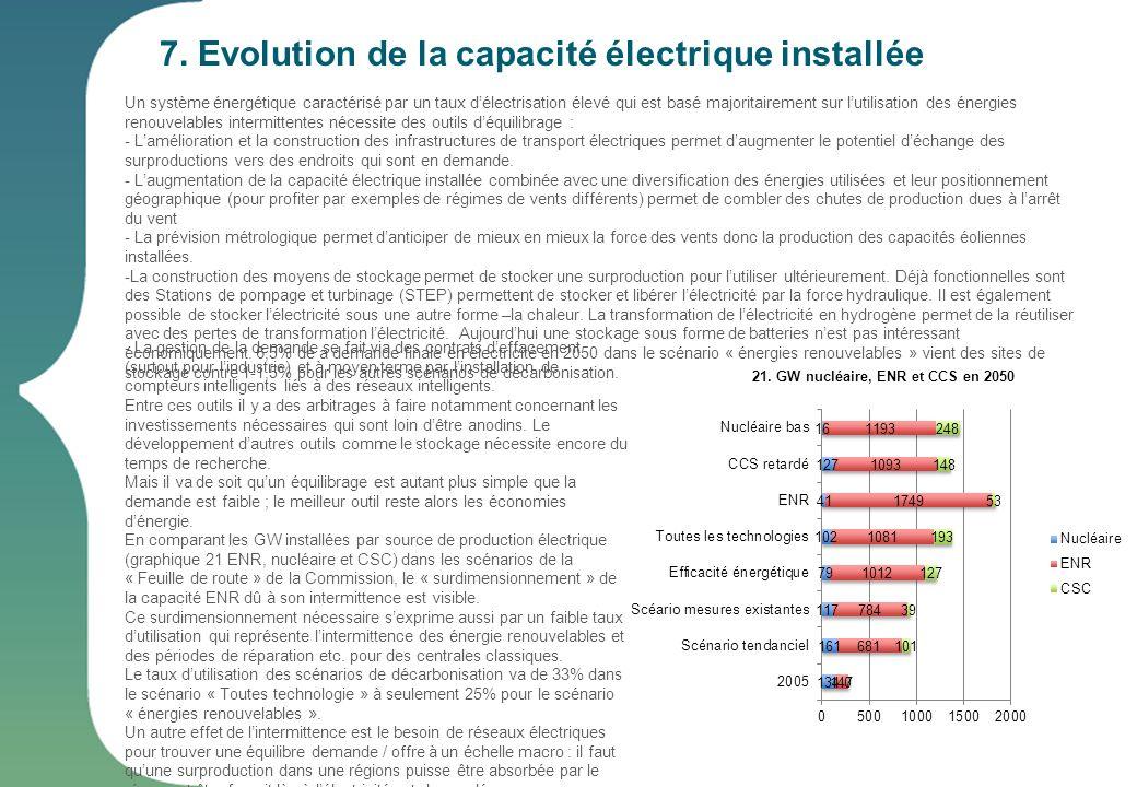 7. Evolution de la capacité électrique installée