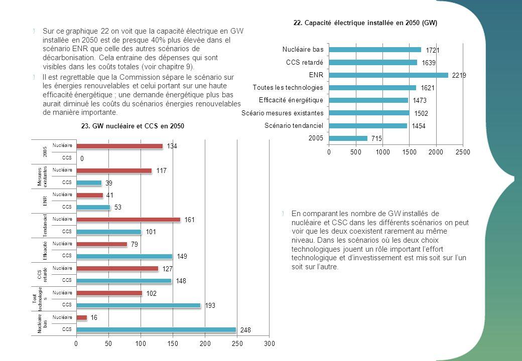 22. Capacité électrique installée en 2050 (GW)