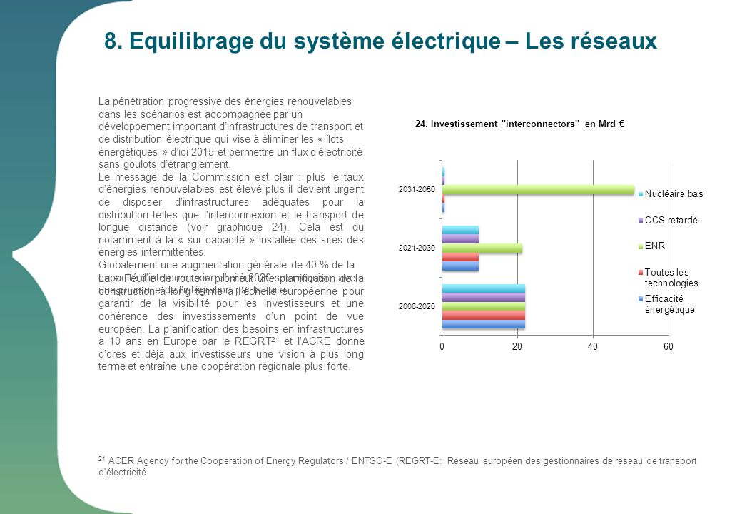 8. Equilibrage du système électrique – Les réseaux