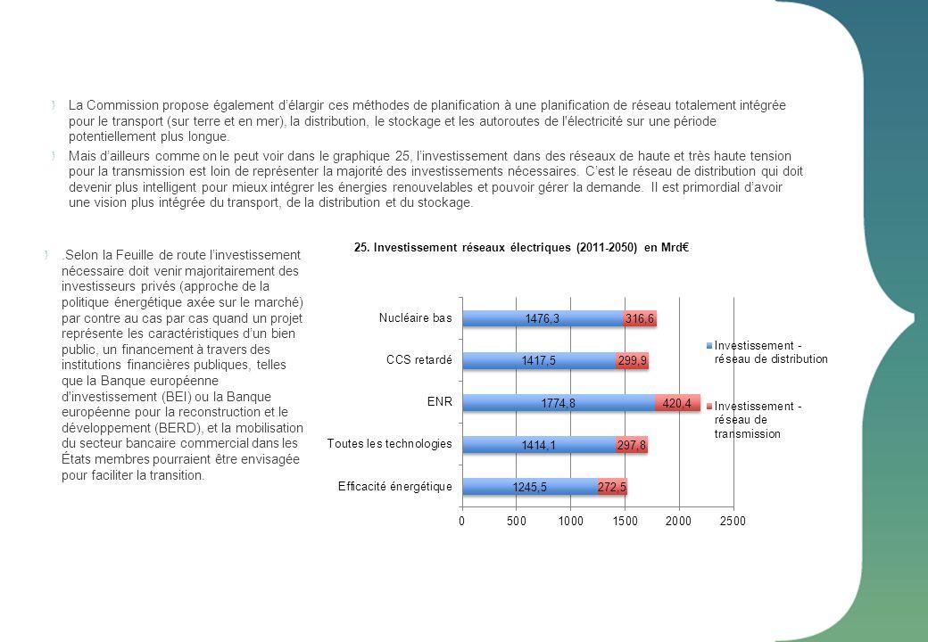 25. Investissement réseaux électriques (2011-2050) en Mrd€