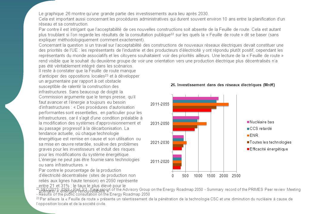 26. Investissement dans des réseaux électriques (Mrd€)