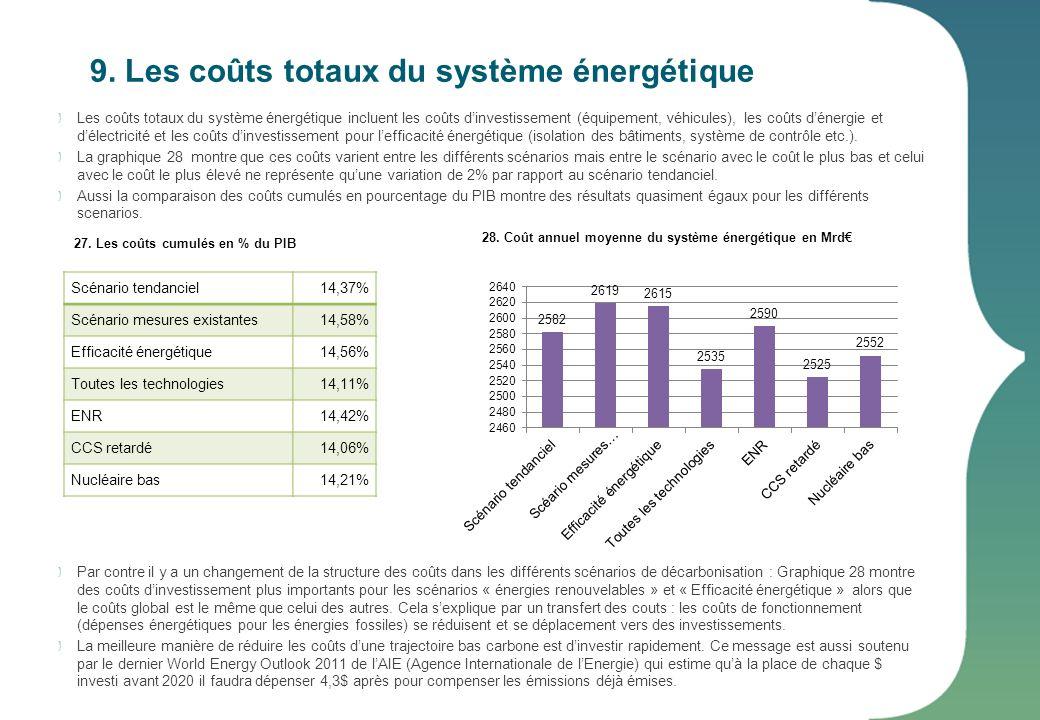 9. Les coûts totaux du système énergétique