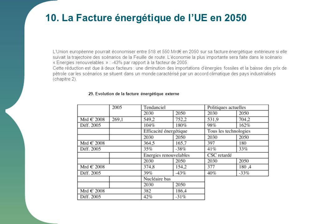 10. La Facture énergétique de l'UE en 2050