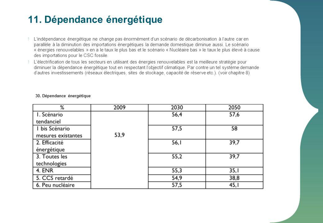 11. Dépendance énergétique