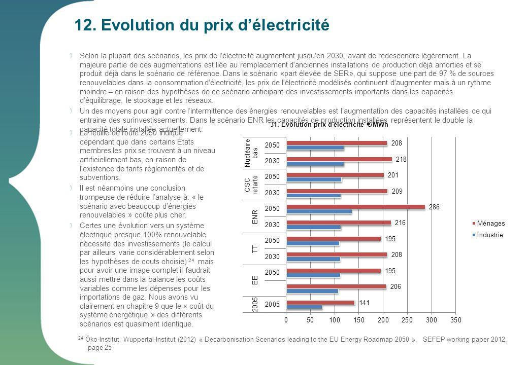 12. Evolution du prix d'électricité