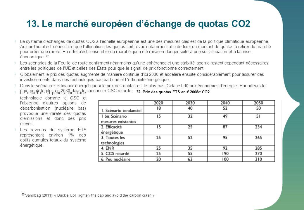 13. Le marché européen d'échange de quotas CO2