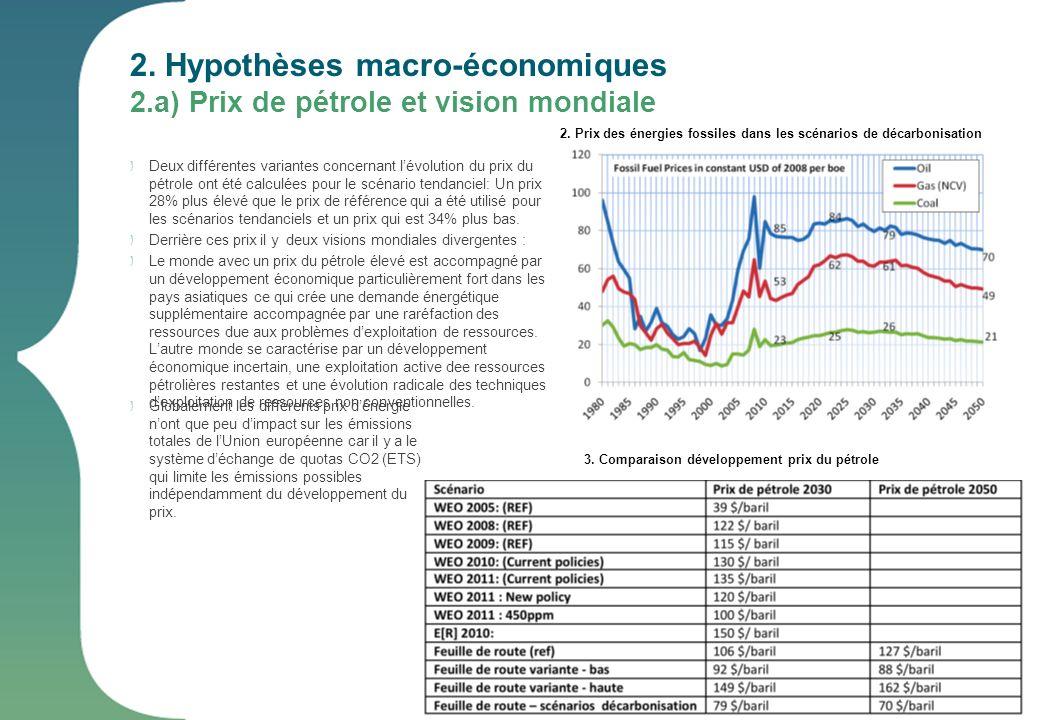 2. Hypothèses macro-économiques 2